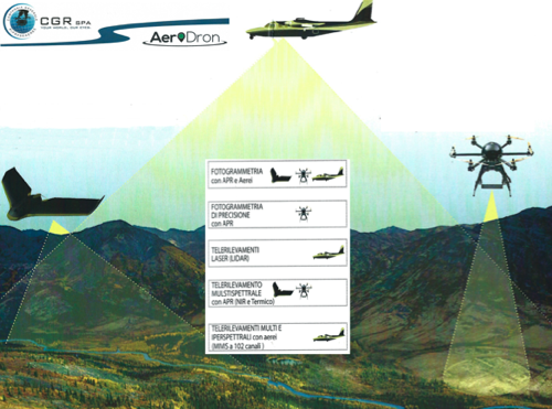 Schema per Unmanned Aerial Vehicle